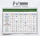 Floral Fragrance Accord Comparisons of Chemicals used on PK Page.jpg